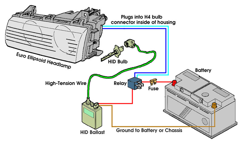 Hid Relay Wiring Harness Diagram : Bmw e hid lighting system installation series